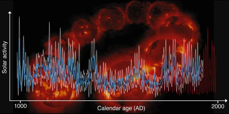 Solar activity reconstructed over a millennium