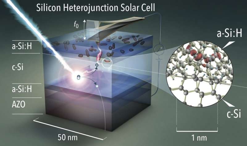 Solar cells: Losses made visible on the nanoscale