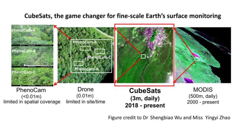 Solving key observational issues in tracking fine-scale changes of our planet from space