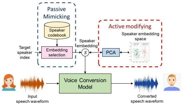 Sounds familiar: A speaker identity-controllable framework for machine speech translation