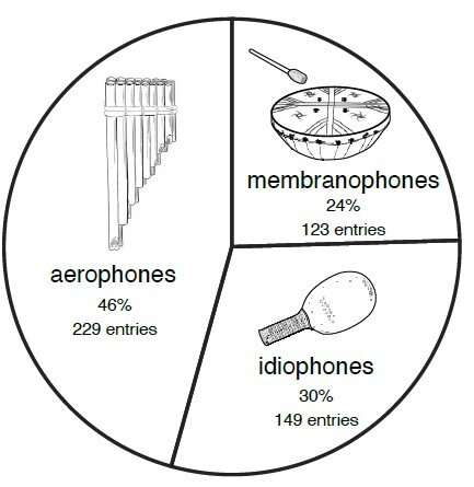 South American musical instruments reflect population relationships