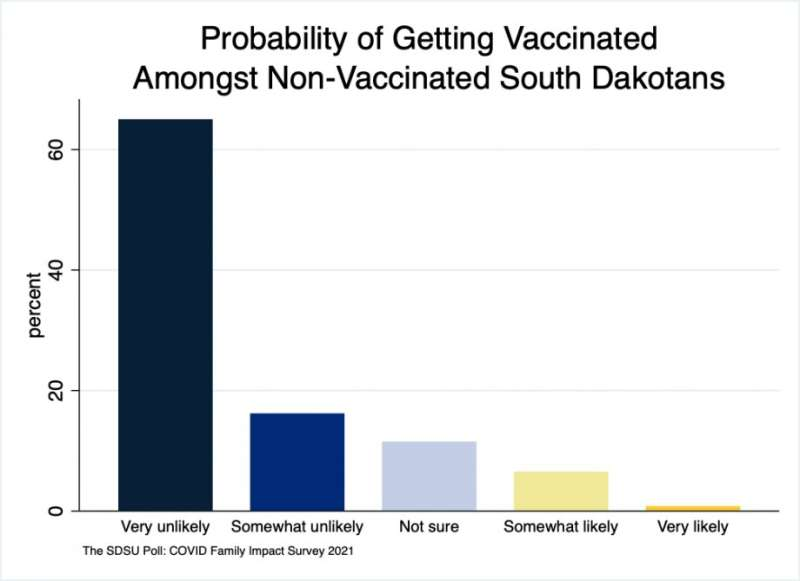 South dakotans remain strongly polarized on getting vaccinated