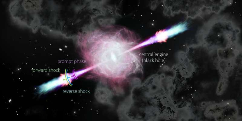 Space scientists solve a decades-long gamma-ray burst puzzle