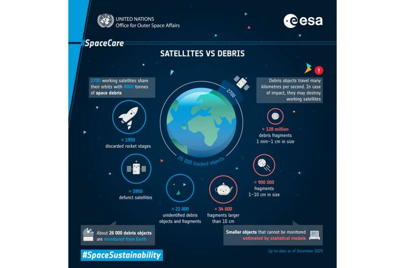 Space sustainability rating to shine light on debris problem