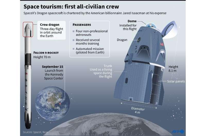 Космически туризъм: първи изцяло цивилен екипаж