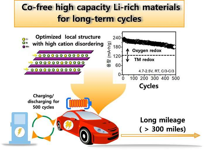 Speeding up commercialization of electric vehicles