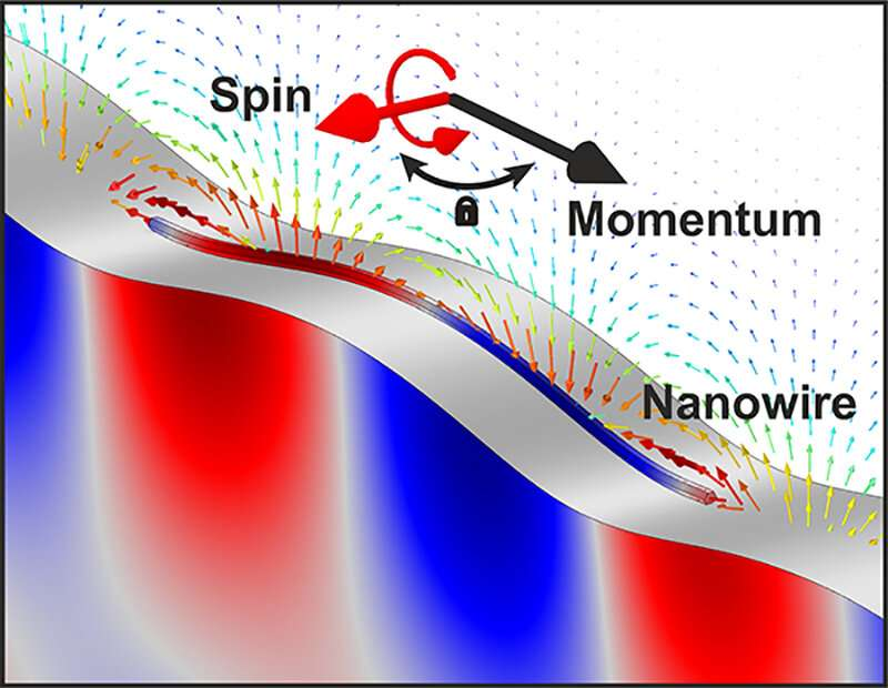 Spin-sonics: Acoustic wave gets the electrons spinning