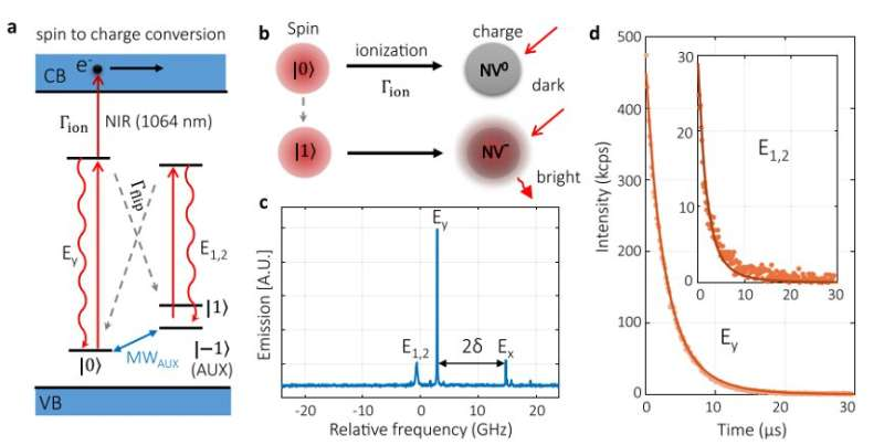 Spin-to-charge conversion achieves 95% overall qubit readout fidelity