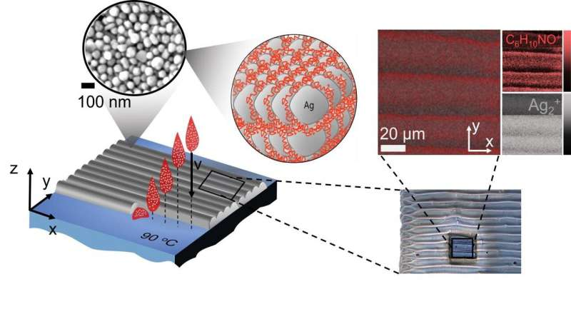 Stabilizer residue in inks found to inhibit conductivity in 3D printed electronic