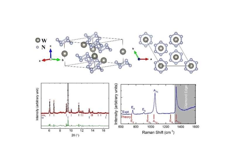 Stable armchairlike hexazine N6 ring in tungsten hexanitride