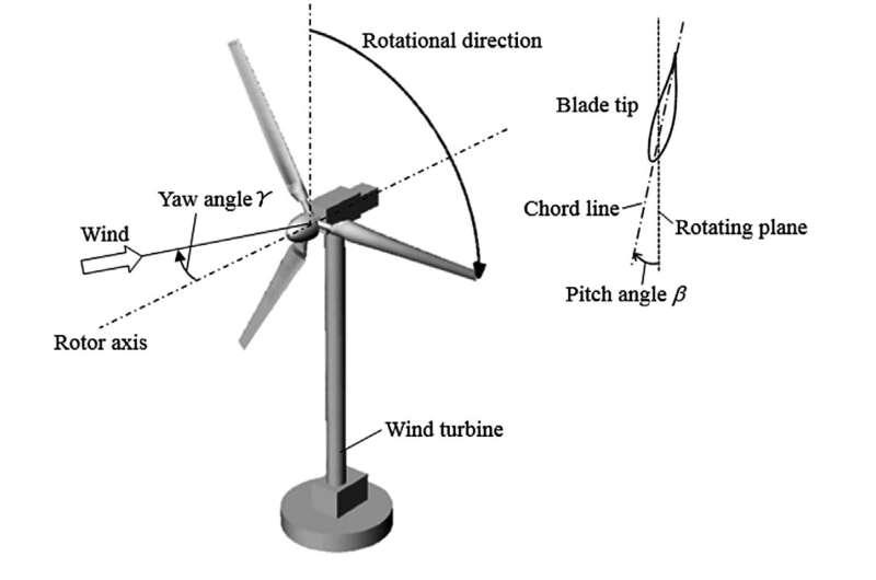 Steering wind turbines creates greater energy potential