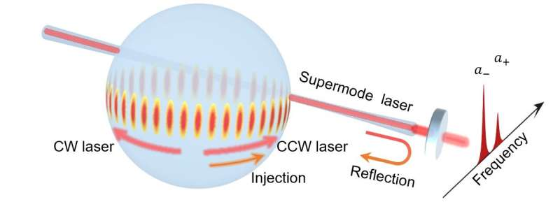 Stimulated scattering in supermode microcavities: single- or dual-mode lasing?