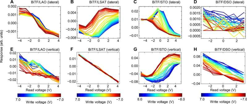Strain-driven autonomous control of cation distribution for artificial ferroelectrics