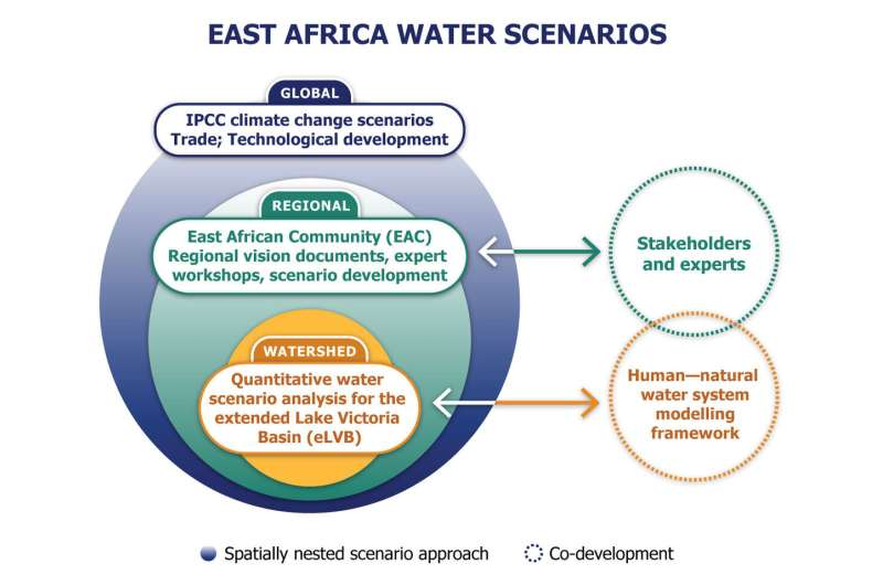 Strengthening water resources planning in East Africa