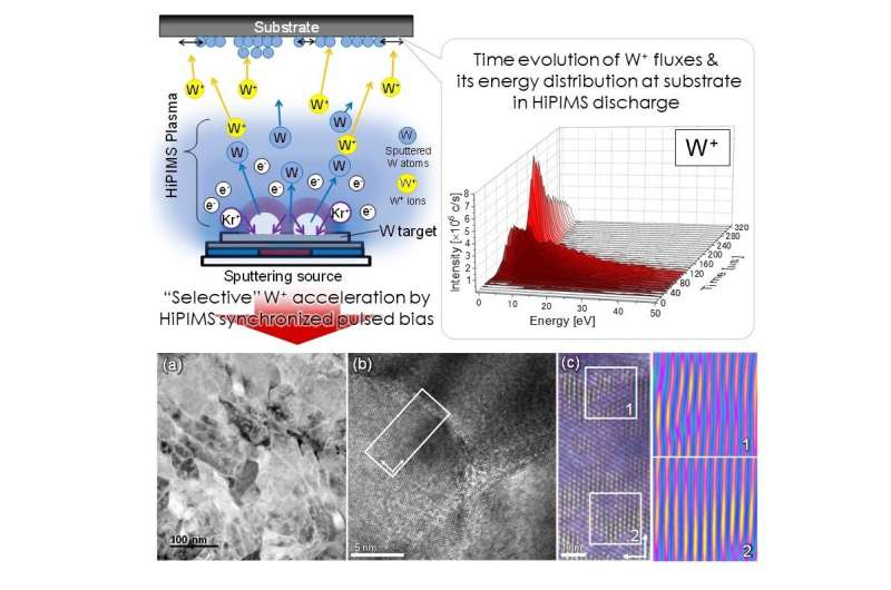 Stress-free path to stress-free metallic films paves the way for next-gen circuitry