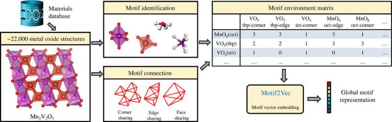 Structure motif-centric learning framework for inorganic crystalline systems