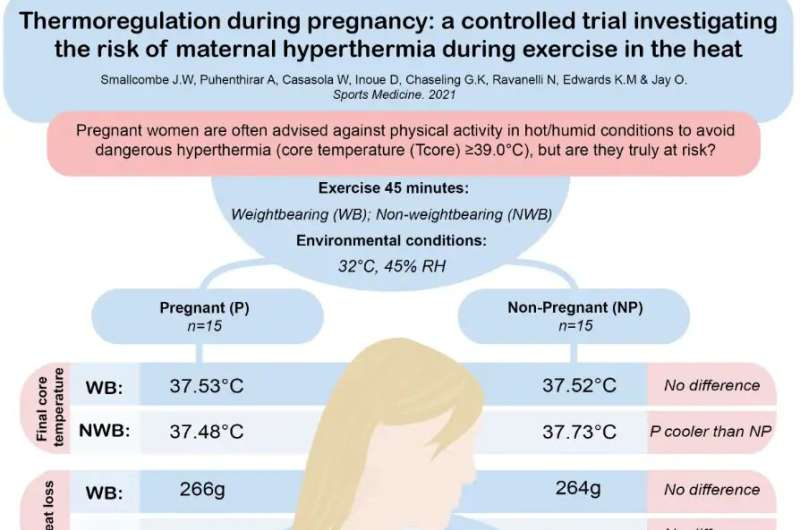 Study challenges overheating risk for pregnant women exercising in the heat