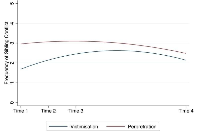 Study: Conflict amongst siblings increased during lockdown