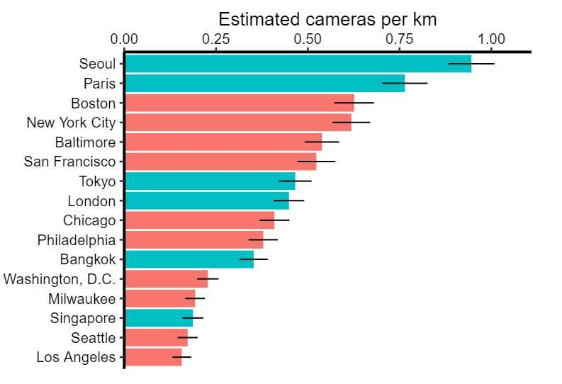 Study estimates the prevalence of CCTV cameras in large cities worldwide