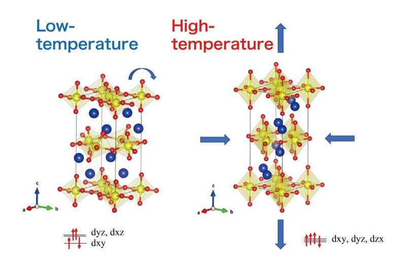 Study explores remarkable negative thermal expansion seen in layered ruthenates