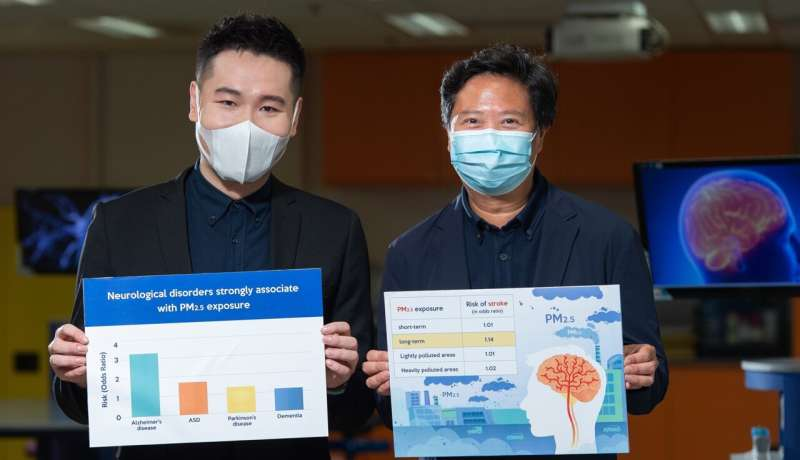 Study finds strong association between PM2.5 and neurological disorders