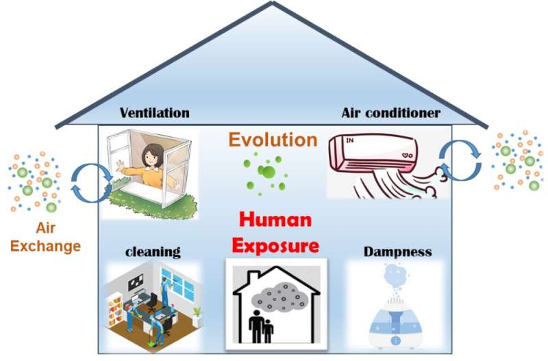 Study helps to better understand the link between indoor and outdoor air quality