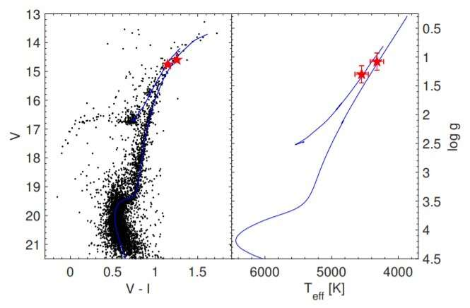 Study investigates chemical properties of globular cluster NGC 1261