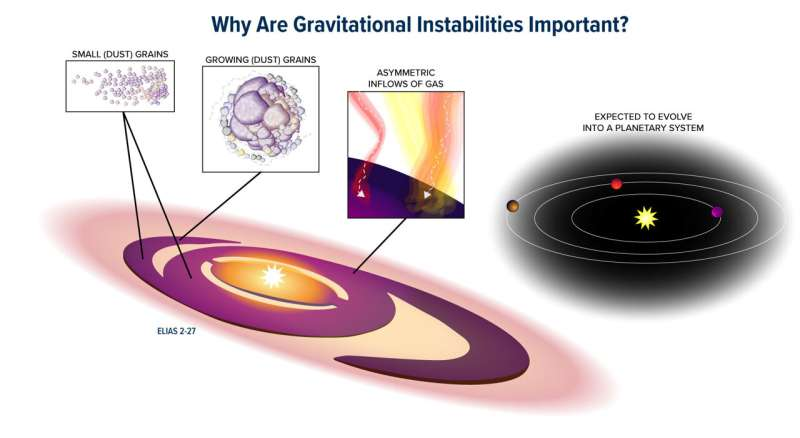 chaotic star system reveals planet formation secrets Study-of-young-chaotic-1