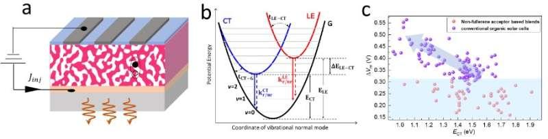 Study provides a unified description of non-radiative voltage losses in organic solar cells