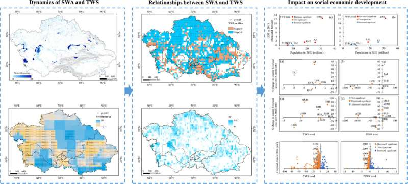 Study reveals dynamics of surface water bodies with 30-meter spatial resolution in Central Asia