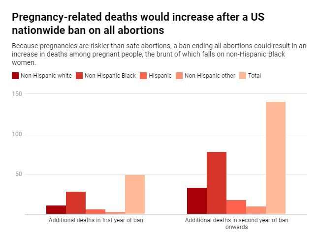 Study shows an abortion ban may lead to a 21% increase in pregnancy-related deaths