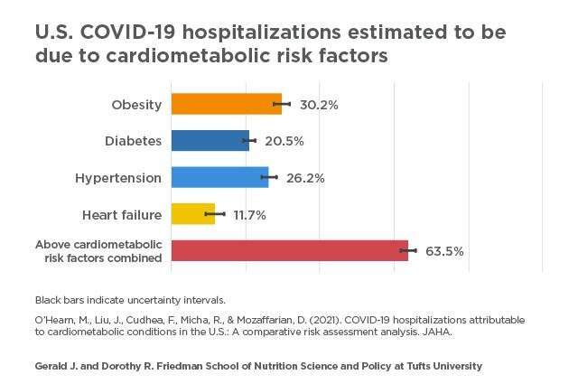 Study estimates two-thirds of COVID-19 hospitalizations due to four conditions