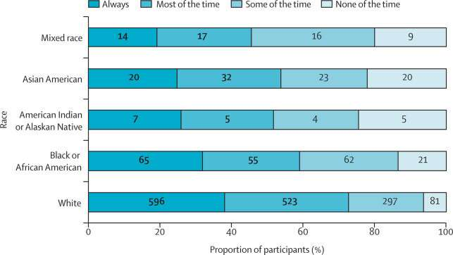 Studying racial and ethnic differences in perception of provider competence
