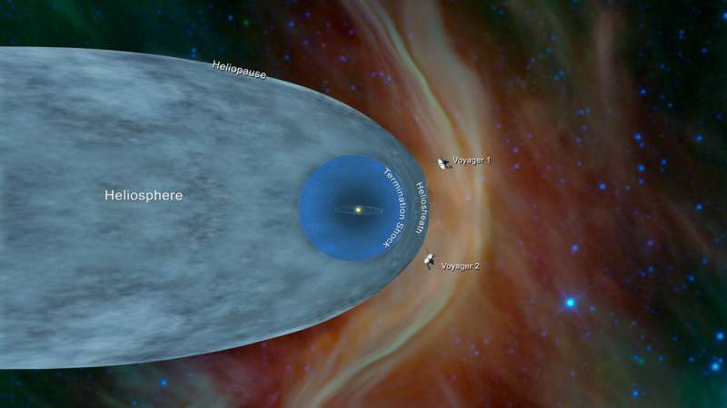 Studying the edge of the sun's magnetic bubble