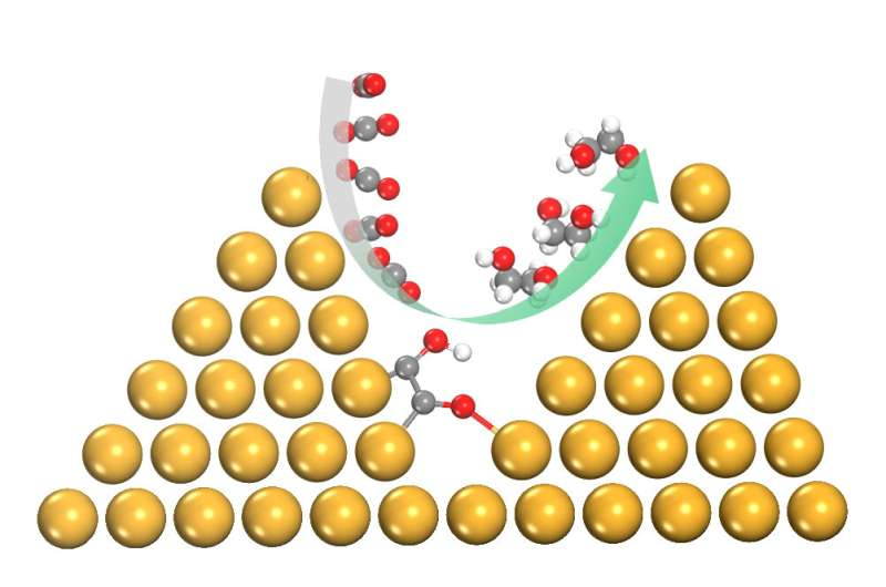 Super-selective catalysts key to carbon conversion
