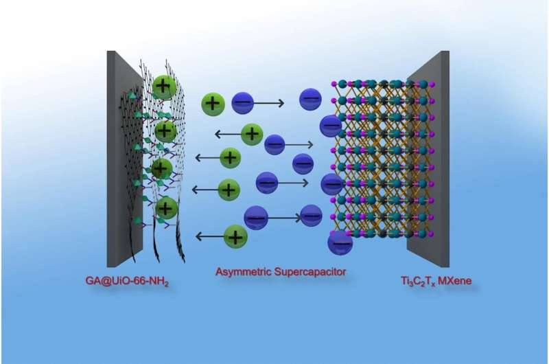 Supercapacitors challenge batteries