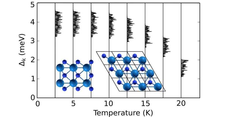 Superconductivity, high critical temperature found in 2D semimetal W2N3
