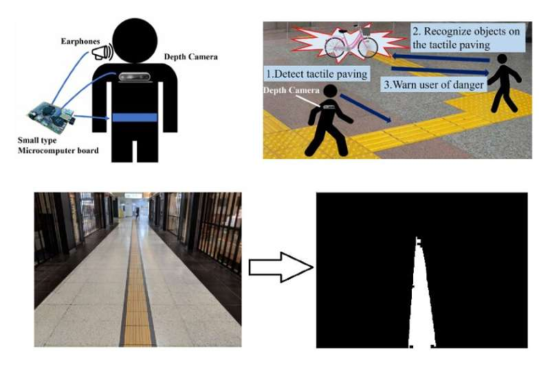 Support system to help the visually impaired navigate tactile paving