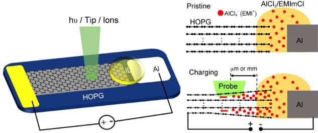 Surface effect of electrodes revealed by operando surface science methodology