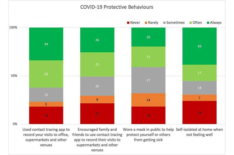 Survey shows 3 in 4 Kiwis adopted COVID-19 protective behaviours