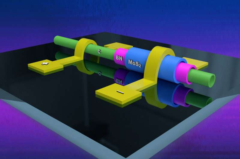 Sushi-like rolled 2D heterostructures may lead to new miniaturized electronics