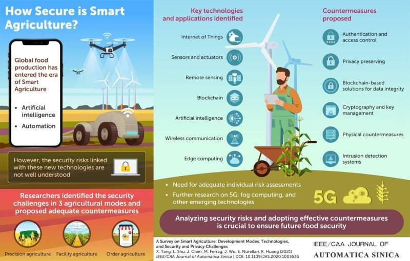 Sustainable but smartly: Tackling security and privacy issues in smart agriculture