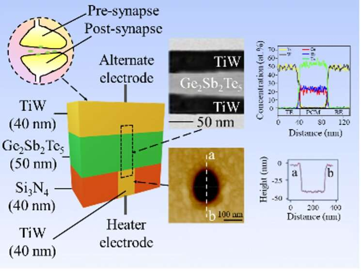 SUTD researchers designed an ultralow power artificial synapse for next-generation AI systems