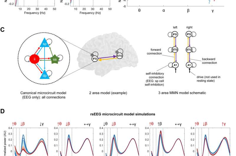Synaptic dysfunction in schizophrenia