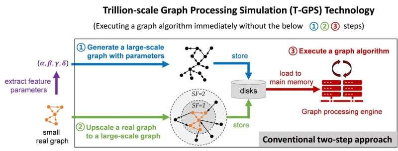 T-GPS traite un graphique avec des trillions d'arêtes sur un seul ordinateur?