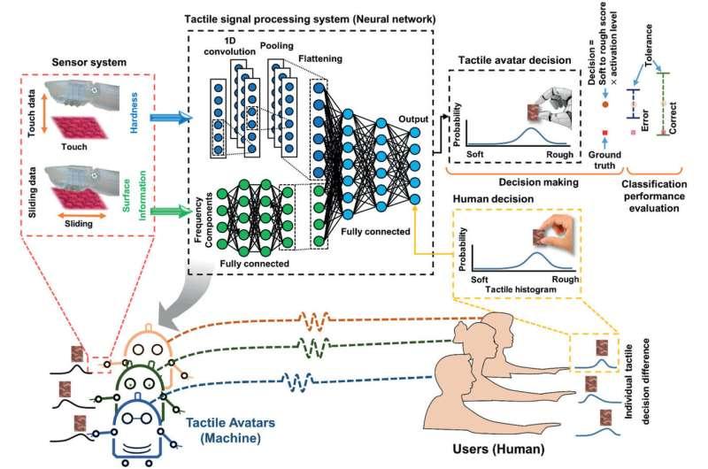 Tactile Avatar: Tactile Sensing System Mimicking Human Tactile Cognition