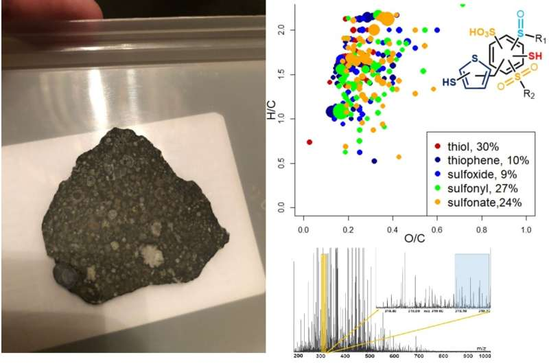 Team uses mass spectrometry to study composition of meteorites