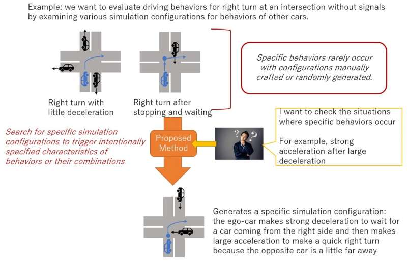 Technique to automatically discover simulation configurations for behaviors hard to test