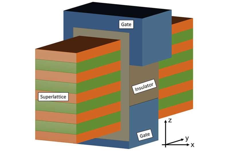 La technologie de réduction d'échelle des transistors pourrait faire progresser la conception des semi-conducteurs