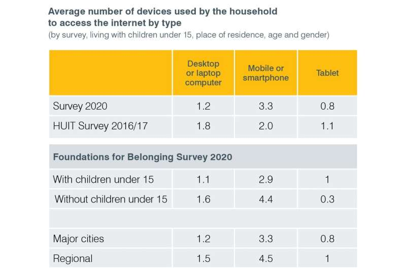 Technology is key for refugees starting new lives in Australia. But women and children don't have equal access